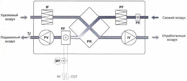 PR Пластинчатый теплообменник